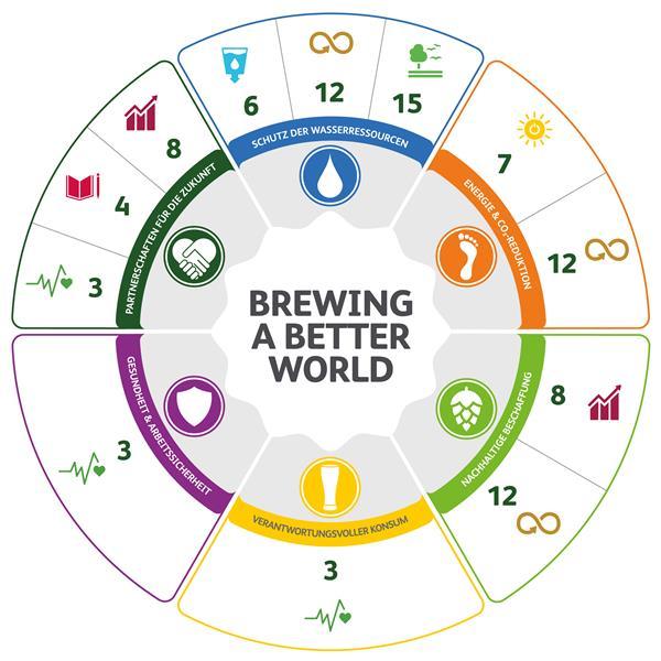Heineken Nachhaltigkeitsstrategie Brewing a Better World